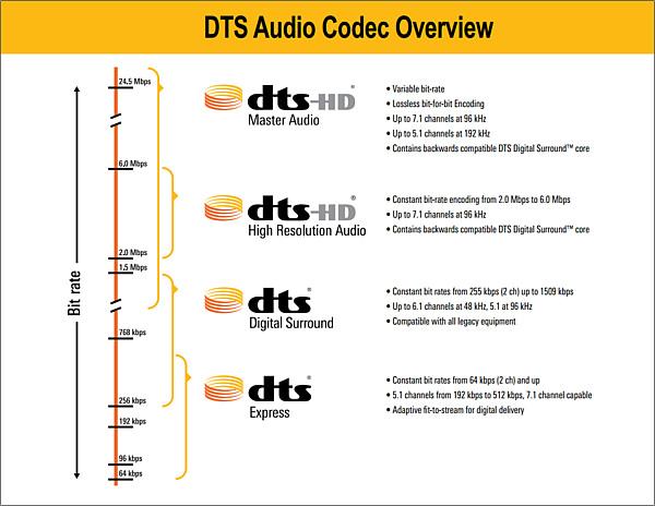 dts-audio
