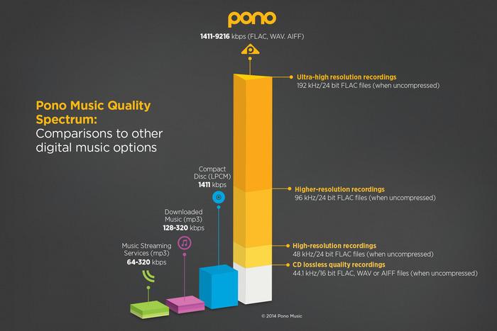 pono_formats