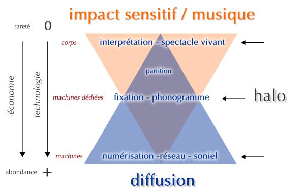 impact_halo_musique